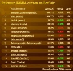 BetPamm - рейтинг