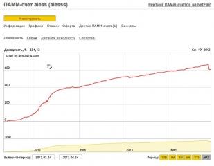 BetPamm - график управа