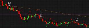 Фото - Индикаторы рынка Форекс – основа технического анализа